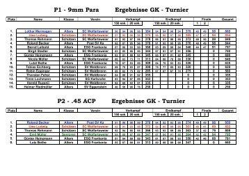 P1 - 9mm Para Ergebnisse GK - Turnier P2 - .45 ACP Ergebnisse GK - Turnier