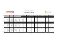 Drivers Standings - Trofeo Pirelli