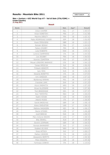 Results - Mountain Bike 2011
