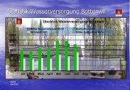 Statistik Wasserversorgung Bottenwil