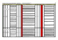 Borough of Poole Corporate Risk Register - Q2 2013/14