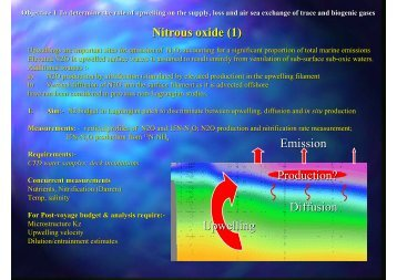 Nitrous oxide (1) Upwelling Emission Production? Diffusion