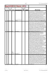 NachCHECK Stand: 2012 - CHECK-Analysen