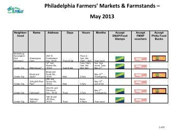 Philadelphia Farmers' Markets & Farmstands – May 2013
