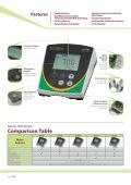Bench Meters - Page 2