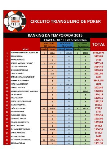 CIRCUITO TRIANGULINO DE POKER TOTAL