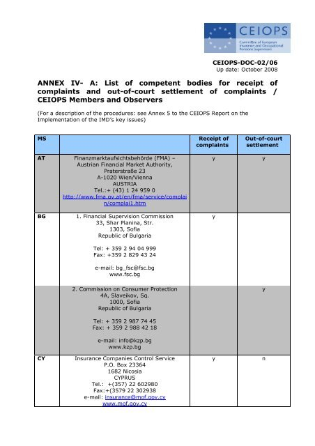Annex Iv A List Of Competent Bodies For Receipt Of Eiopa