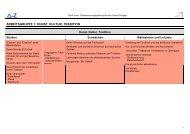 Zusammenfassung 3. Arbeitskreissitzung - Stadt Varel
