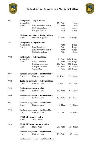 Teilnahme an Bayerischen Meisterschaften