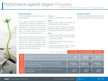 Performance against targets Prosperity Prosperity - Sappi