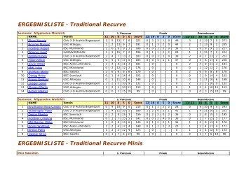 ERGEBNISLISTE - Traditional Recurve ERGEBNISLISTE - Traditional Recurve Minis