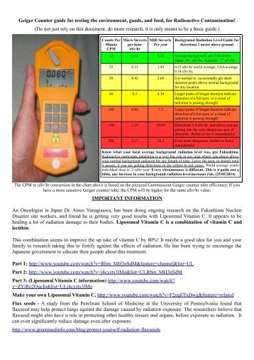 Using-a-Geiger-Counter-to-test-food-for-Radioactive-Contamination