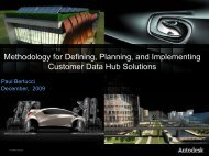 Methodology for Defining Planning and Implementing Customer Data Hub Solutions