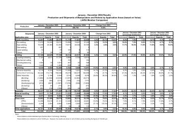 January - December 2004 Results Production and Shipments of ...