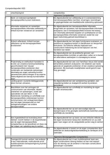 Competentieprofiel - KHBO