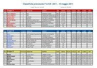 Classifiche provvisorie F.U.S.E 2011 – 15 maggio 2011