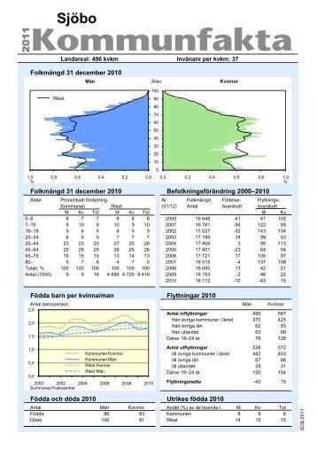 Fakta om Sjöbo kommun (PDF-dokument, 280 kB)