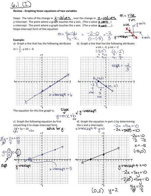 I) Graphing Linear Equations pdf - nwss-allan