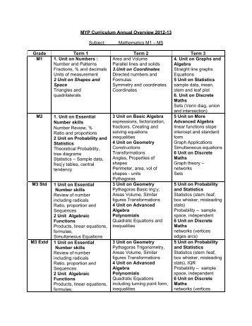 MYP Curriculum Annual Overview 2012-13 Subject: Mathematics ...