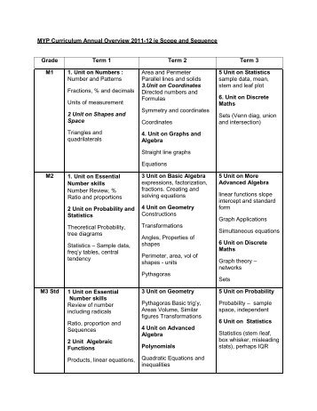 MYP Curriculum Annual Overview 2011-12 ie Scope and Sequence ...