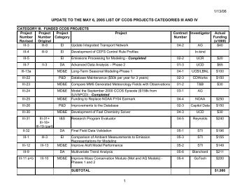 1/13/06 UPDATE TO THE MAY 6 2005 LIST OF CCOS PROJECTS CATEGORIES III AND IV 1