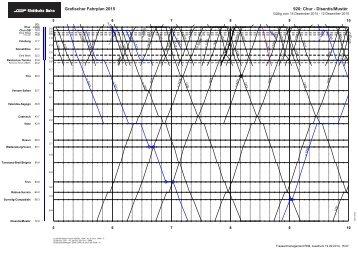 Grafischer Fahrplan 2013 920: Chur - Disentis/Mustér - Fahrplanfelder