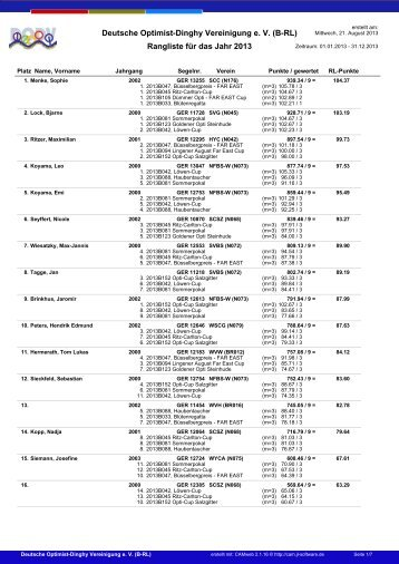 Deutsche Optimist-Dinghy Vereinigung e V (B-RL) Rangliste für das Jahr 2013