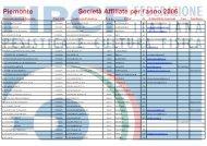 Piemonte Società Affiliate per l'anno 2006