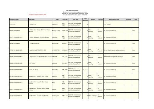 f77002c04d abp-eu-sanco-approv-plant-report