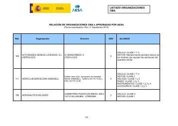 LISTADO ORGANIZACIONES CMA RELACIÓN DE ORGANIZACIONES CMA´s APROBADAS POR AESA