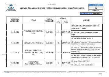 LISTA DE ORGANIZACIONES DE PRODUCCIÓN APROBADAS (POA) / SUBPARTE F