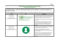 Oversigt over markedsføringsmaterialer