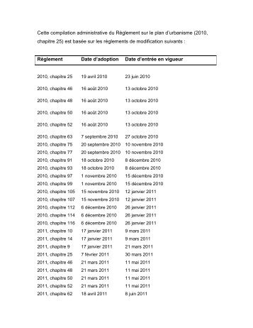 Liste des_modifications à_l'annexe_I_du_règlement_sur_le_plan_d ...