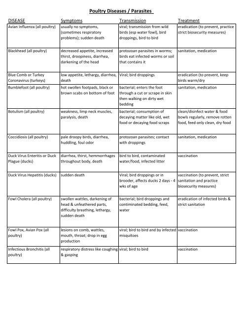 Poultry Diseases / Parasites DISEASE Symptoms Transmission
