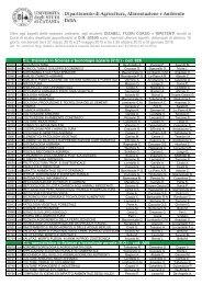 Commissioni degli esami di profitto riservati agli studenti ... - Agraria