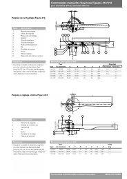 Commandes manuelles Keystone Figures 412/413