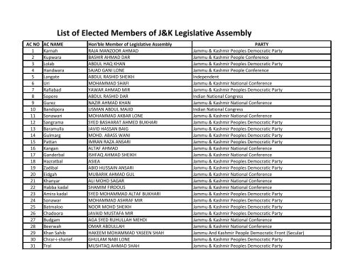 List of Elected Members of J&K Legislative Assembly