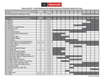 Quick Reference Oil Applications and Crankcase Capacities Chart