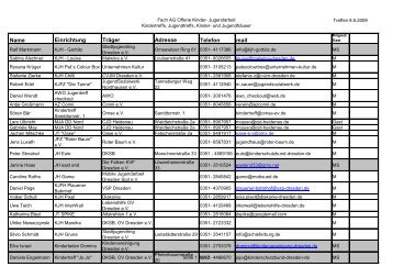 Name Einrichtung Träger Adresse Telefon mail - JugendInfoService ...