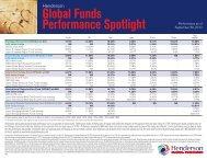 Global Funds Performance Spotlight - Henderson Global Investors
