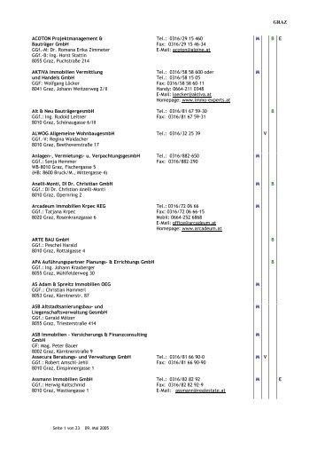 GRAZ ACOTON Projektmanagement & Bauträger GmbH GGf.-M: Dr ...