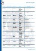 WELT_Anpaarungsempfehlungen - Seite 2