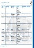 WELT_Anpaarungsempfehlungen - Seite 3