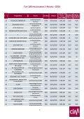 CIM TV Top 100 best bekeken programma's 2015 Noord - Page 4