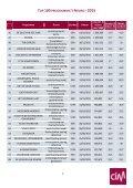 CIM TV Top 100 best bekeken programma's 2015 Noord - Page 5