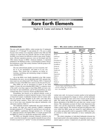 worldwide rare earth elements industry to Com/industry-analysis/rare-earth-elements-market further key findings from the study suggest: cerium dominated the global market and accounted for nearly 40% of rare earth element consumption in 201 3, finding a surge in demand as a catalyst other redundantly consumed elements include lanthanum, neodymium, praseodymium and.