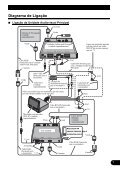 Pioneer GEX-P7000TVP - User manual - portugais - Page 7