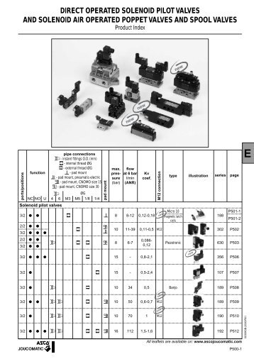 DIRECT OPERATED SOLENOID PILOT VALVES AND SOLENOID AIR
