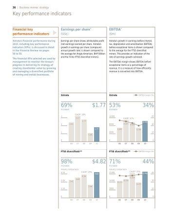 Key performance indicators (PDF) - Xstrata