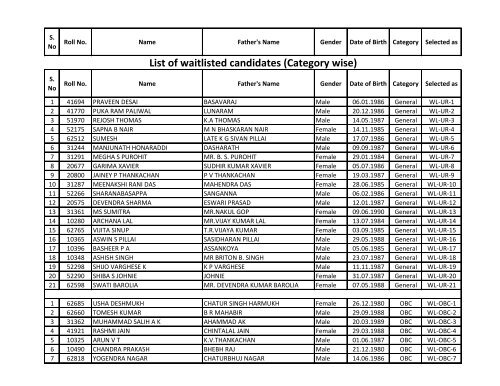 List of selected candidates for the 250 posts of Staff Nurse in AIIMS Raipur